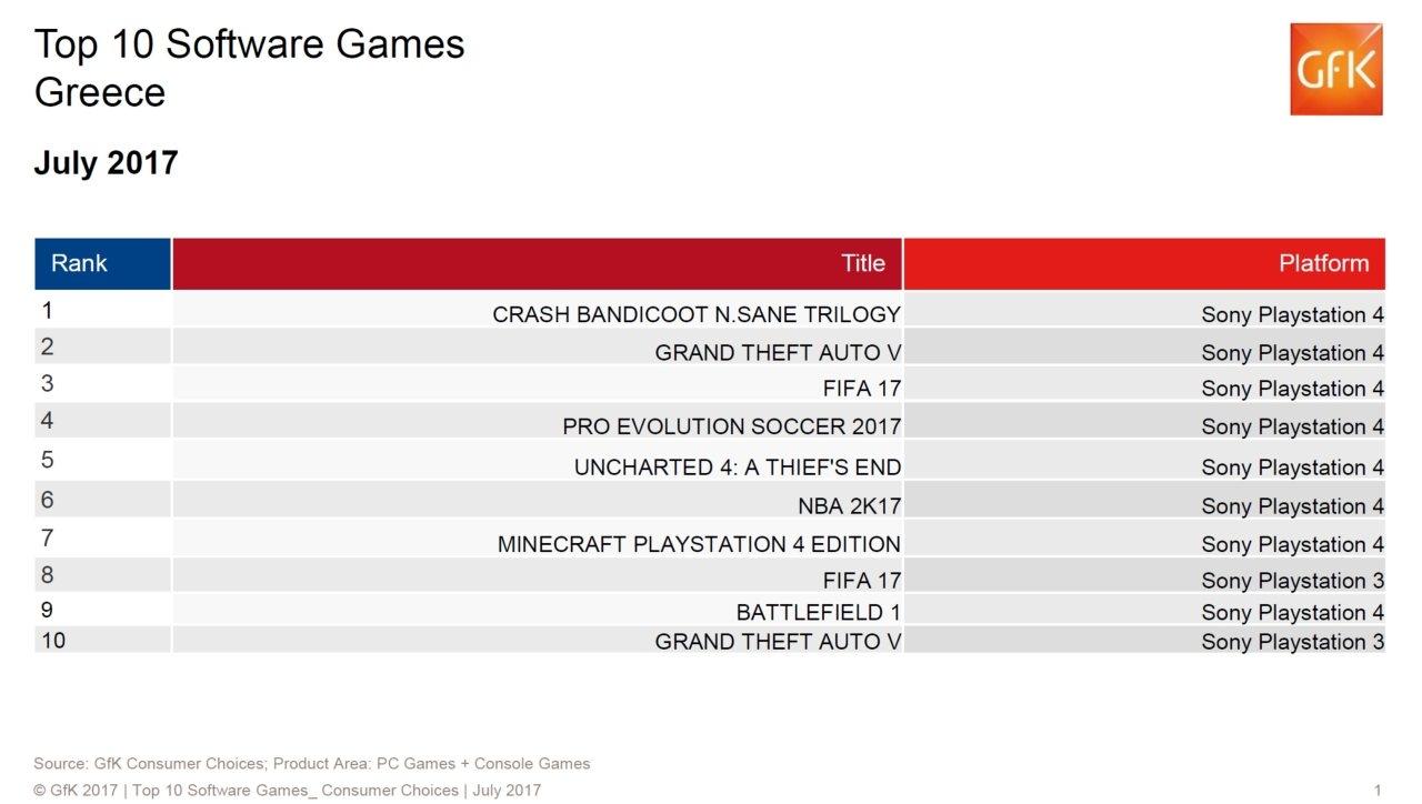 Οι πωλήσεις των games στην Ελλάδα: Ιούλιος 2017