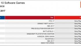 Οι πωλήσεις των games στην Ελλάδα: Μάιος 2017