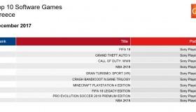 Οι πωλήσεις των games στην Ελλάδα: Δεκέμβριος 2017