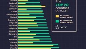 Οι χώρες με το ταχύτερο Internet