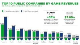 Οι 25 εταιρείες με τα μεγαλύτερα έσοδα το 2017