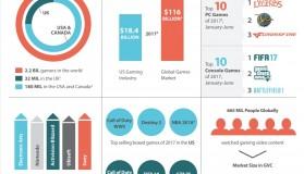 Έρευνα: 2,2 δις gamers στον κόσμο με δεκάδες ώρες gaming την εβδομάδα