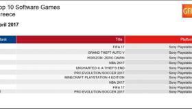 Οι πωλήσεις των games στην Ελλάδα: Απρίλιος 2017